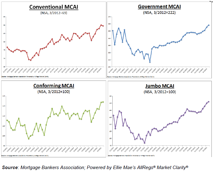 Mortgage-Credit-Availability-Index-2.png