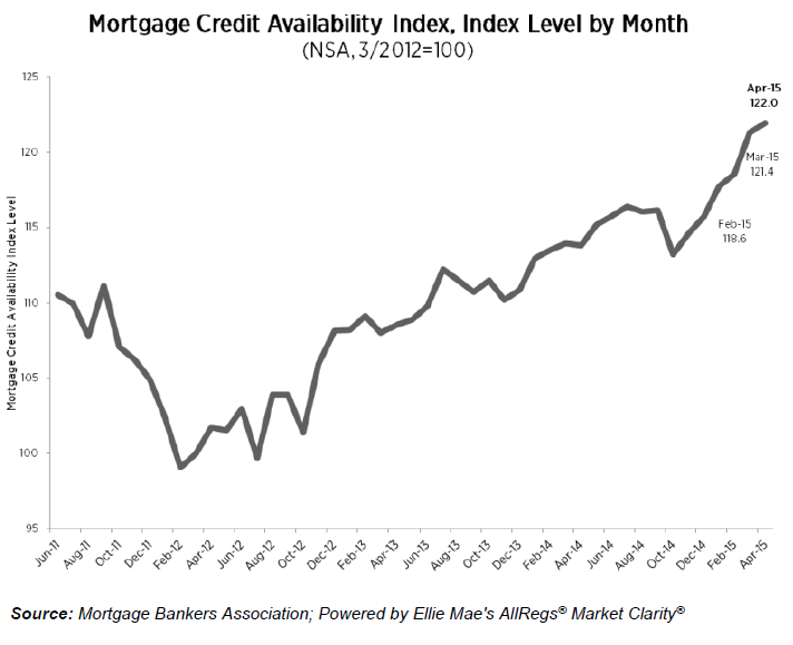 Mortgage-Credit-Availability-Index-3.png