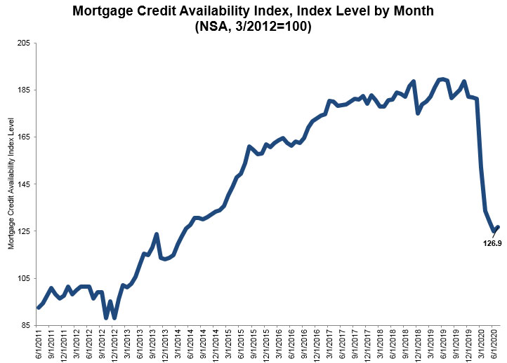 Mortgage-Credit-Availability-Index-Level-By-Month-2020.jpg