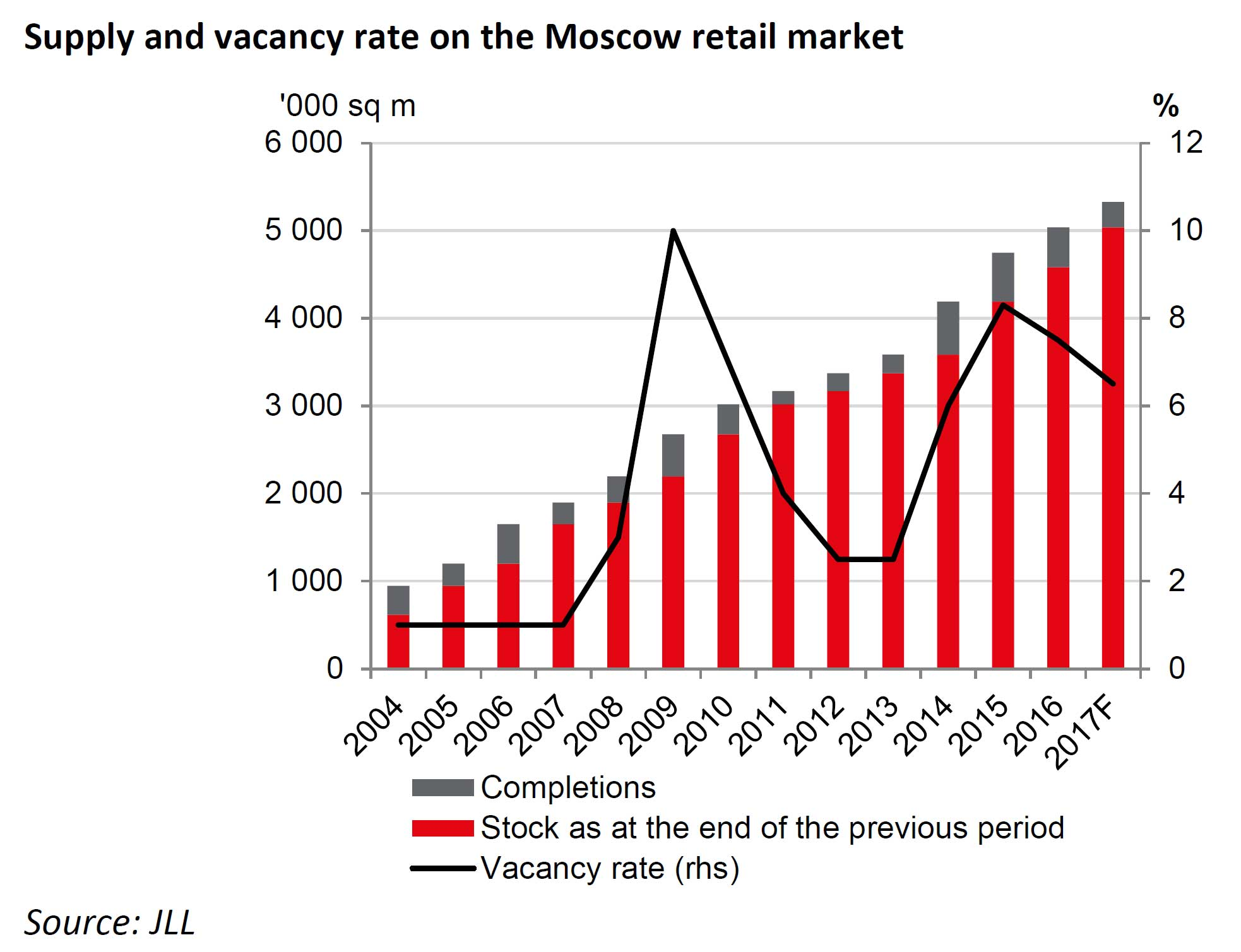 WPJ News | Moscow retail real estate  supply and vacancy rates