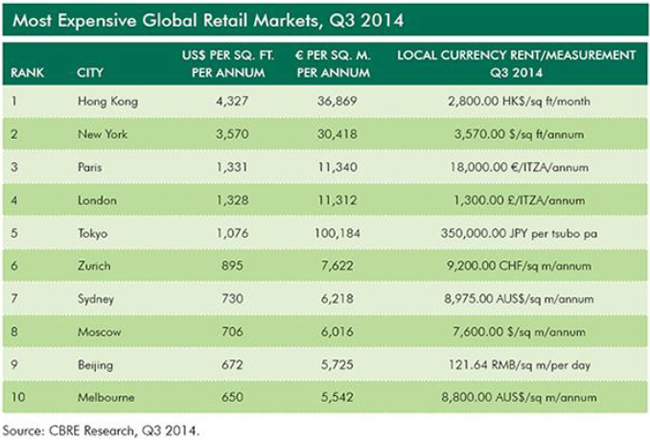 WPJ News | Most Expensive Global Retail Markets, Q3 2014