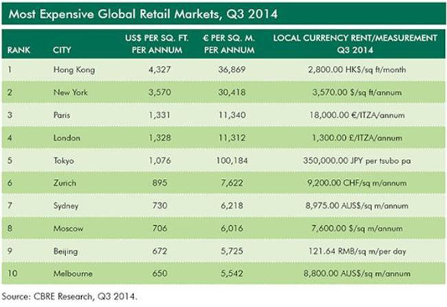WPJ News | Most Expensive Global Retail Markets, Q3 2014