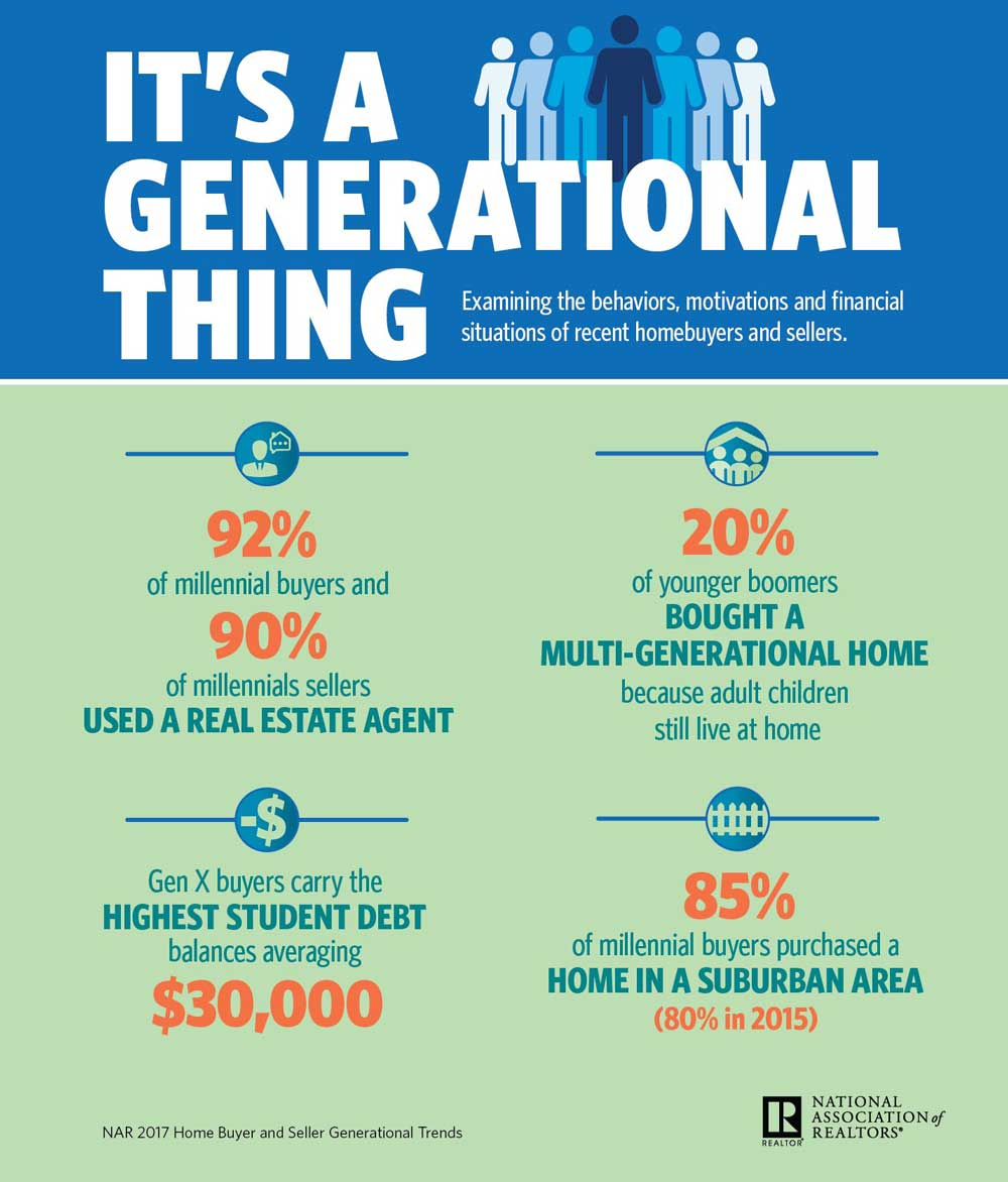Gen X Buyers On The Mend Greater Percentage Purchasing