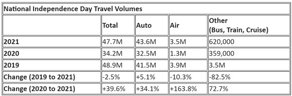 National-Independent-Day-Travel-Volumes-2021.jpg