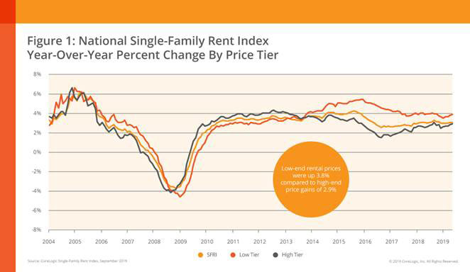 National-Single-Family-Rent-Index-Nov-2019-chart-1.jpg