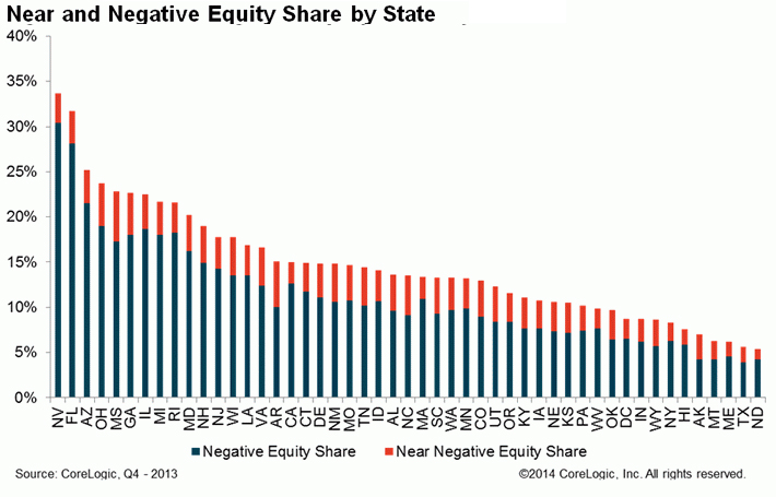 Near-and-Negative-Equity-Share-by-State.jpg