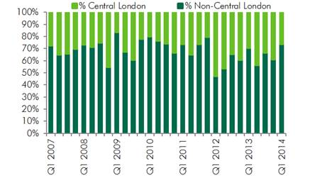 WPC News | Non-Central London Investment as Percentage of Total UK Investment