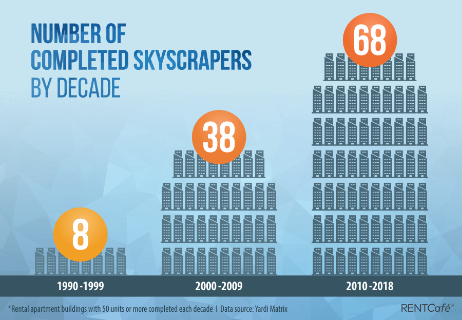 Number-of-completed-Skyscraprs-by-decadev2.png