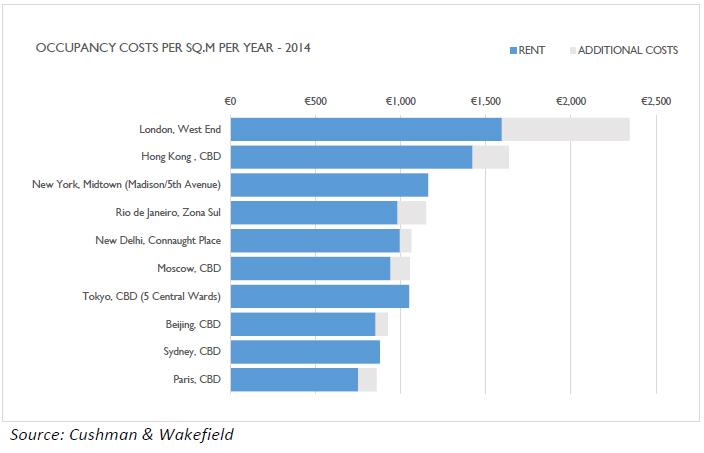 Occupancy-Costs-Per-SQ-M-Per-Year-2014.jpg