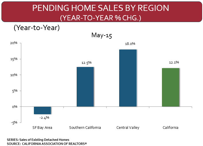 PENDING-HOME-SALES-by-REGION.jpg