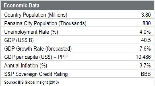 WPC News | Panama Economic Data