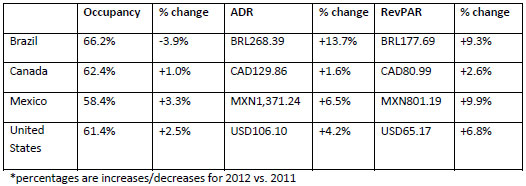 Performances-of-key-countries-in-2012-all-monetary-units-in-local-currency.jpg
