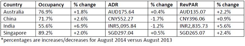 Performances-of-key-countries-in-August-2014.jpg