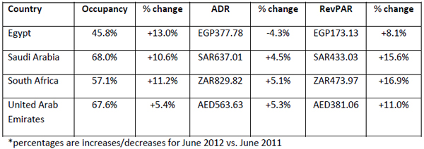 Performances-of-key-countries-in-June-2012-all-monetary-units-in-local-currency-2.jpg