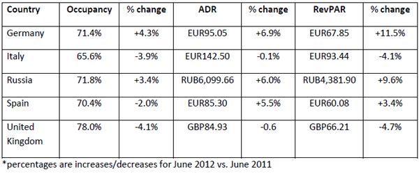 Performances-of-key-countries-in-June-2012-all-monetary-units-in-local-currency-4.jpg