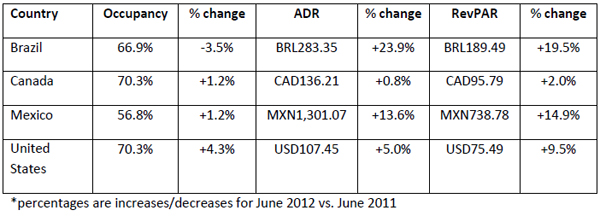 Performances-of-key-countries-in-June-2012-all-monetary-units-in-local-currency-5.jpg