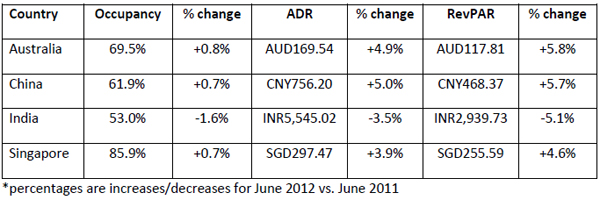 Performances-of-key-countries-in-June-2012-all-monetary-units-in-local-currency.jpg