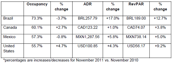 Performances-of-key-countries-in-November-brazil-canada-united-states.jpg