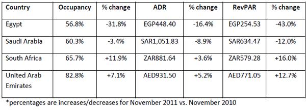Performances-of-key-countries-in-November-egypt-south-africa-saudi-arabia-united-arab-emirates-2011.jpg