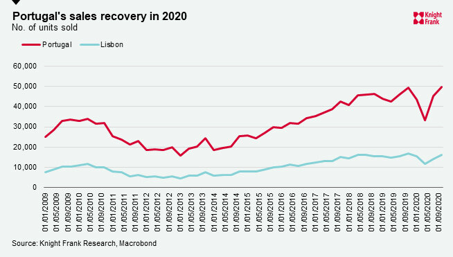 Portugal's-sales-recovery-in-2020.jpg