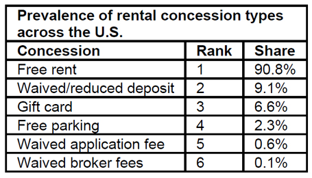 Prevalence-of-rental-concession-types-in-USA.jpg