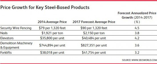 WPC News | Price Growth for Key Steel-Based Products