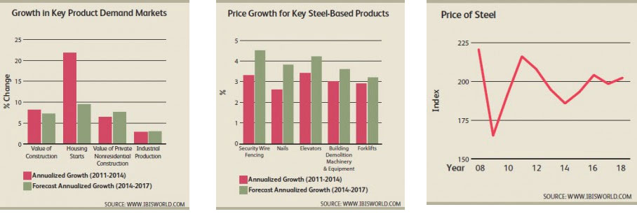 WPC News | Prices of Steel Growth in Key Product Demand Markets
