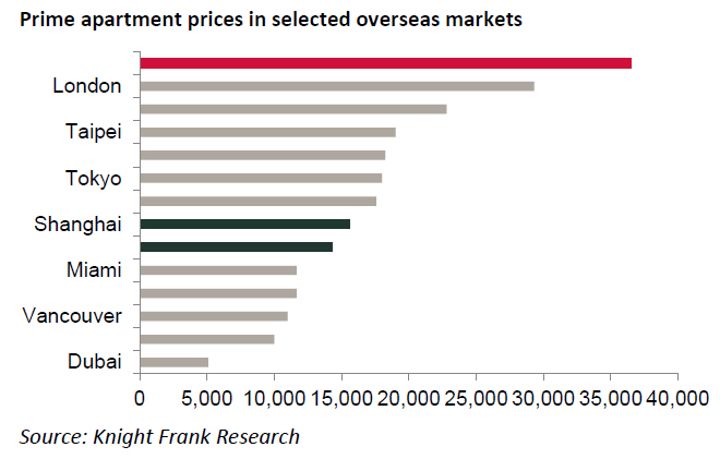 Prime-aartment-prices-in-selected-overseas-markets.jpg