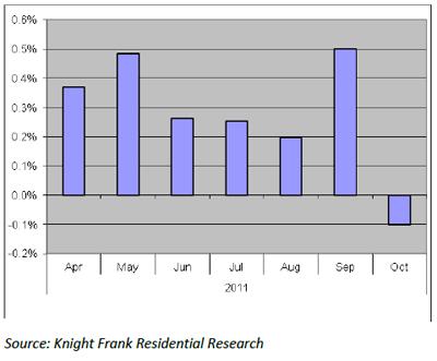 Prime-central-London-average-residential-price-change.jpg