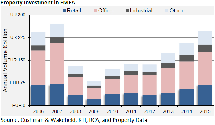 WPJ News | Property Investment in EMEA