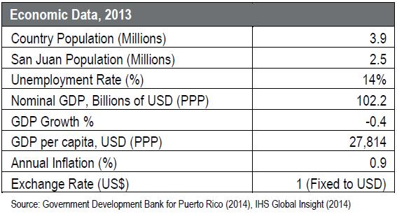 Puerto-Rico-Economic-Data.jpg