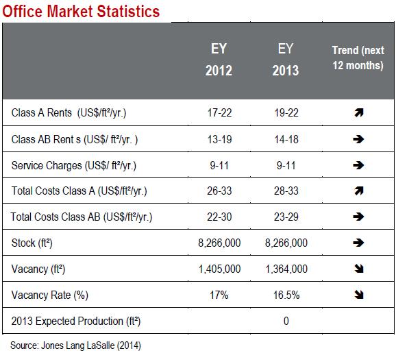Puerto-Rico-Office-Market-Statistics.jpg