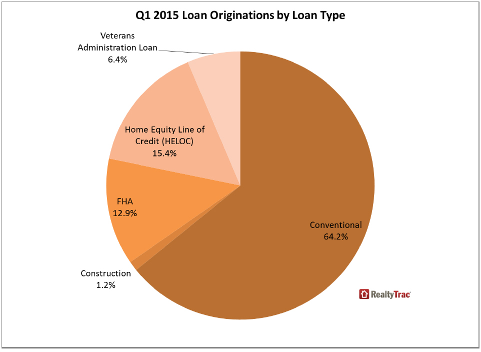 Residential Loan Originations In U S Dip 6 Percent From