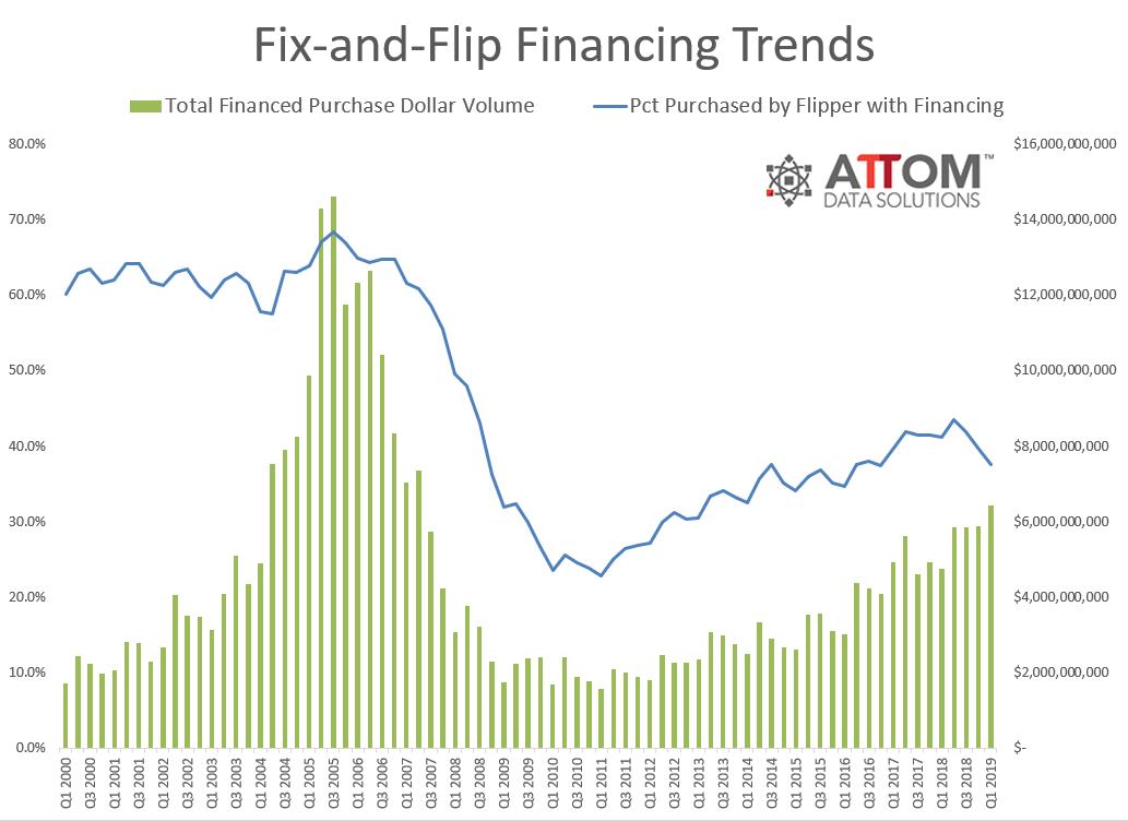 Q1-2019-Flip-Financing-Trend.png
