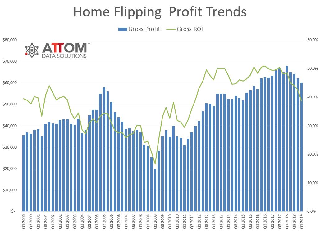 Q1-2019-Flipping-Profit.png