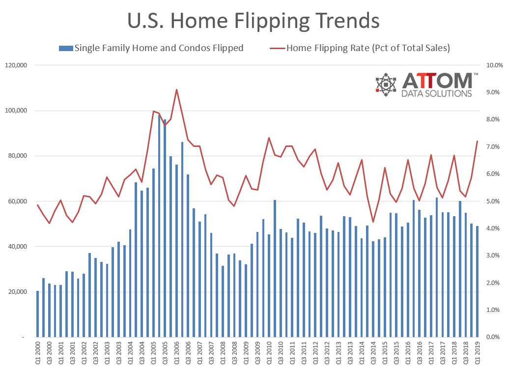 Q1-2019-Flipping-Rate.png