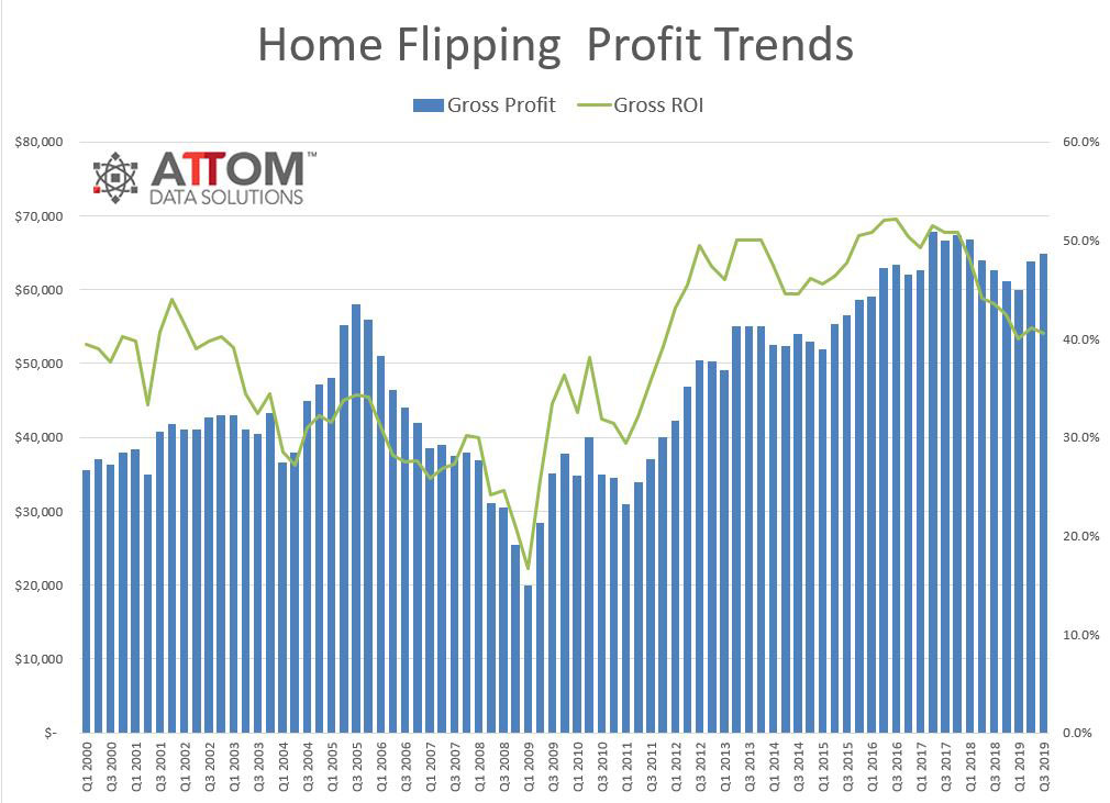 Q3-2019-Home-Flipping-Profits.jpg