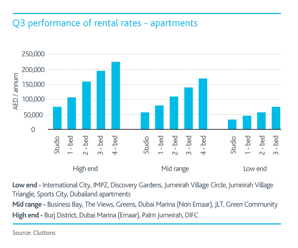 Rent Average Rental Prices In Australian Cities Listed