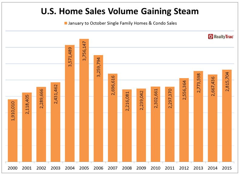 Realtytrac-US-Home-Sales-Volume.jpg