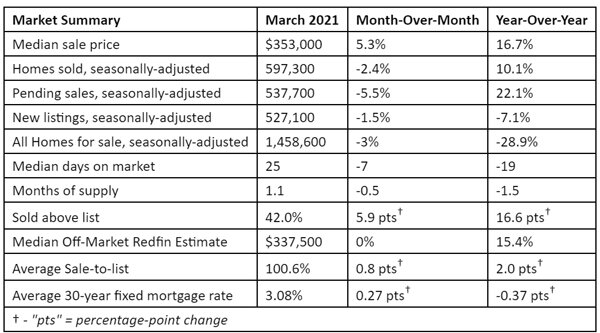 Redfin-2021-housing-reports,--home-prices-in-March.jpg