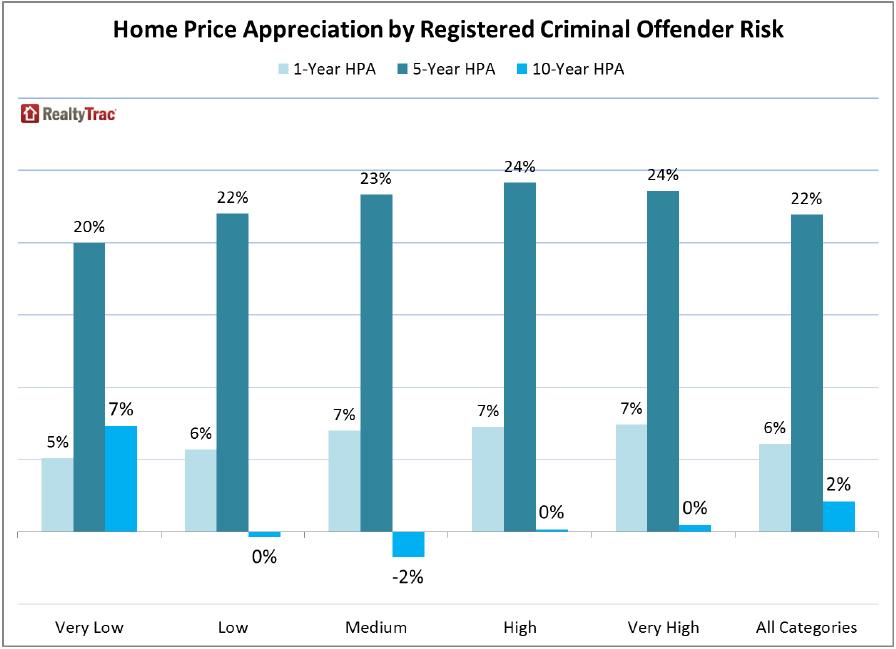 Registered-Criminal-Offender-Risk-Index-chart-3.jpg