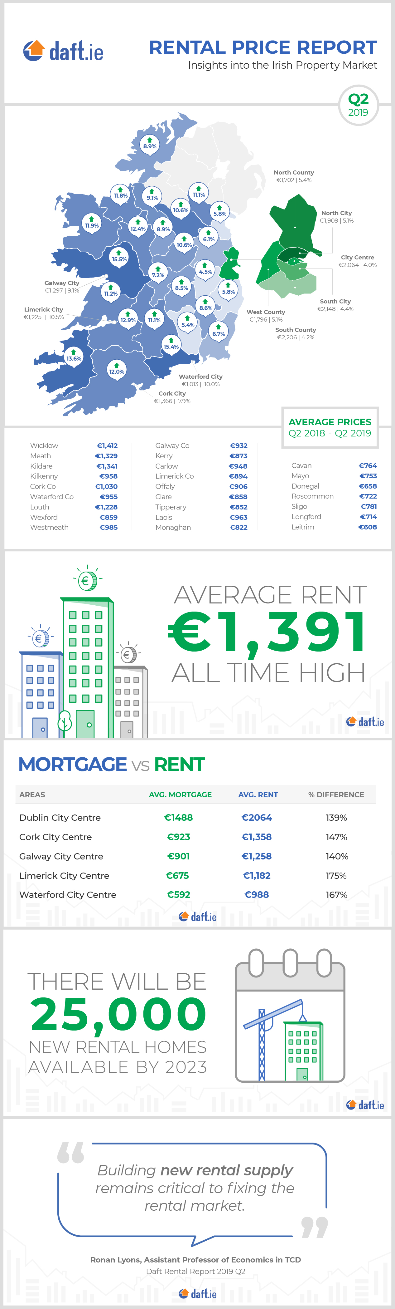 Rental Price Report-Q2-2019-Infographic-D1.jpg
