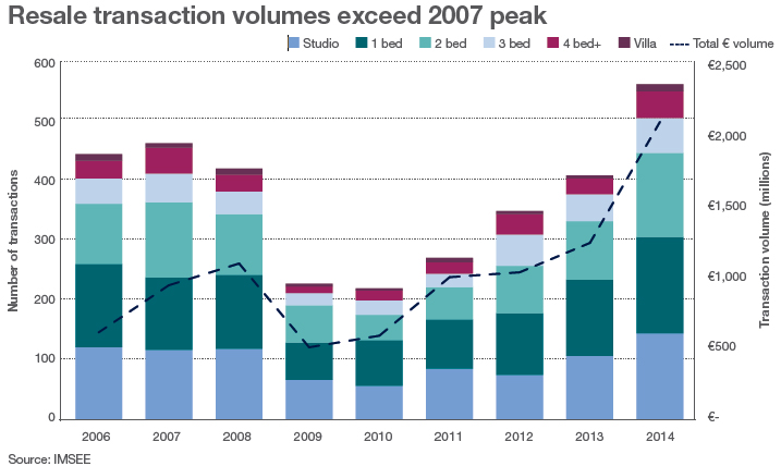 Resale-Transaction-Volumes.jpg