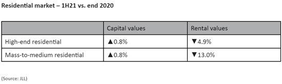 Residential-market--1H21-vs-end-2020.jpg