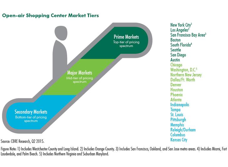 Retail-Mid-Market-Overview-CBRE.jpg
