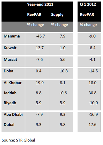 RevPAR-change-year-on-year-for-selected-cities-local-currency-april-2012.jpg