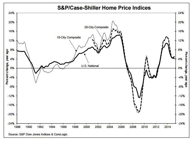 SP-Case-Shiller-Home-Price-Index-March-2015.jpg