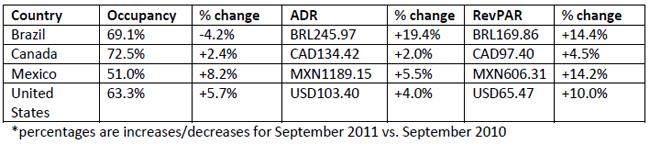 STR-Global-october-2011-report-chart-1.jpg