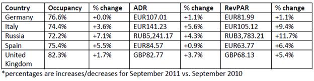 STR-Global-october-2011-report-chart-3.jpg