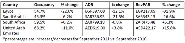 STR-Global-october-2011-report-chart-4.jpg